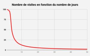 vendre son bien immobilier - le nombre de visites avec le temps